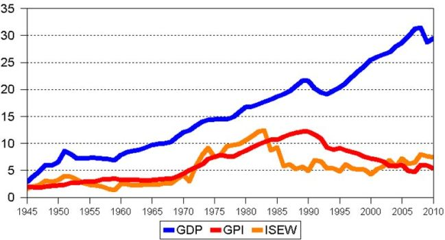 Development of GDP, ISEW and GPI indicators in Finland in 1945-2010 (per capita in real prices)